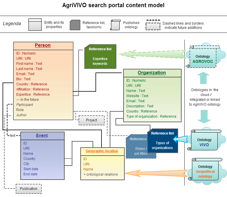 AgriVIVO search portal data model